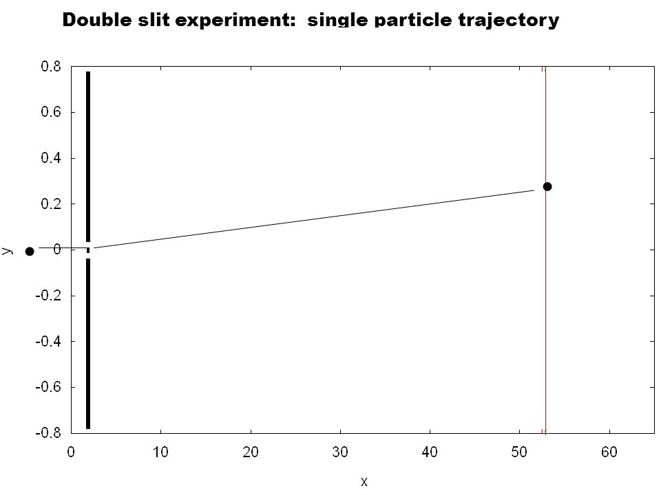 Double slit experiment: single particle trajectory