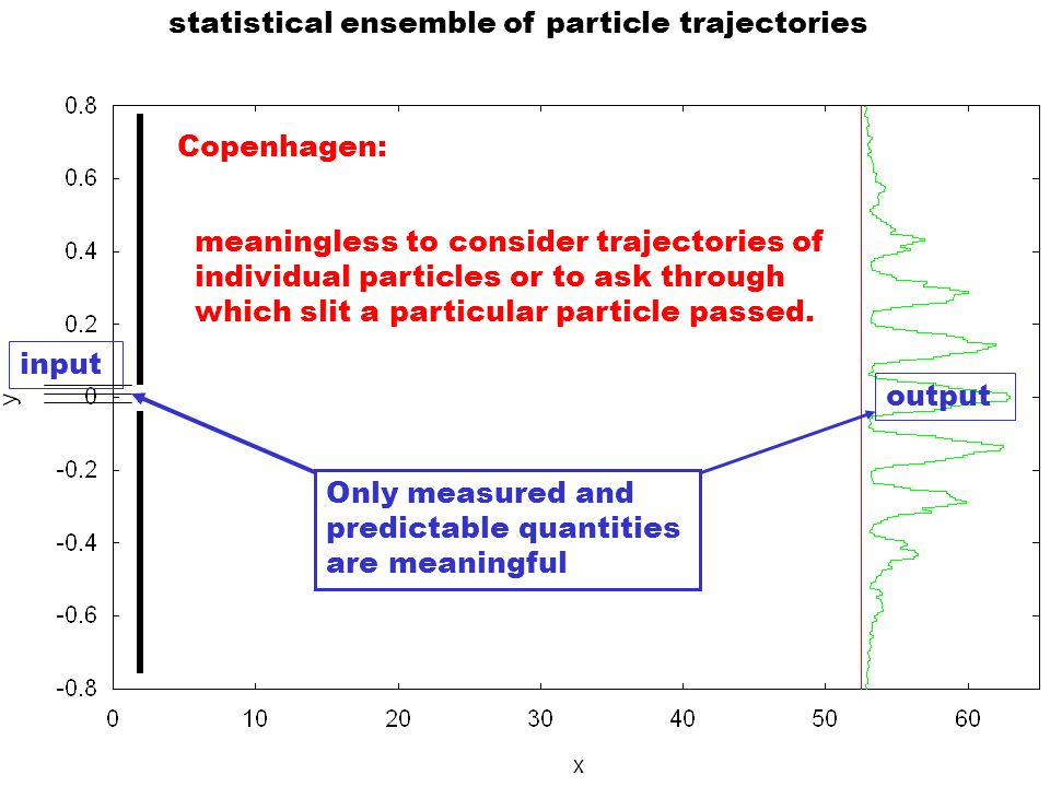 statistical ensemble of particle trajectories output input Copenhagen: meaningless to consider trajectories of individual particles or to ask through