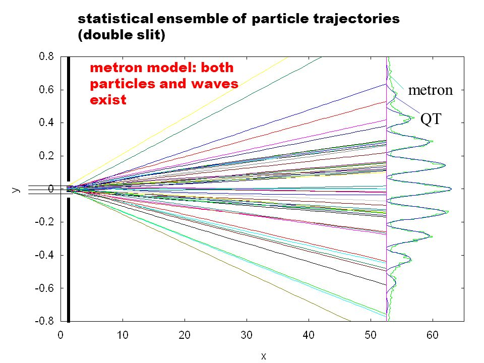 statistical ensemble of particle trajectories (double slit) metron QT metron model: both particles and waves exist
