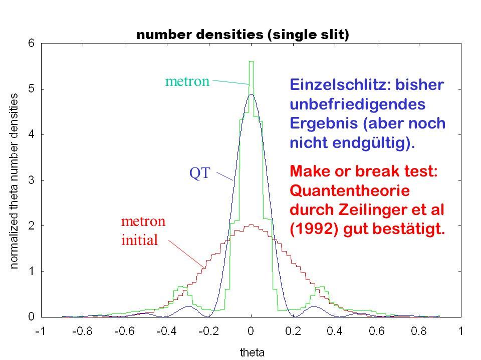 number densities (single slit) QT metron metron initial Einzelschlitz: bisher unbefriedigendes Ergebnis (aber noch nicht endgültig). Make or break tes