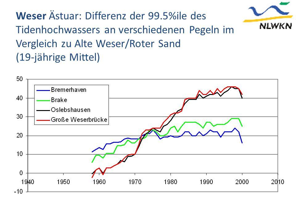 Weser Ästuar: Differenz der 99.5%ile des Tidenhochwassers an verschiedenen Pegeln im Vergleich zu Alte Weser/Roter Sand (19-jährige Mittel)