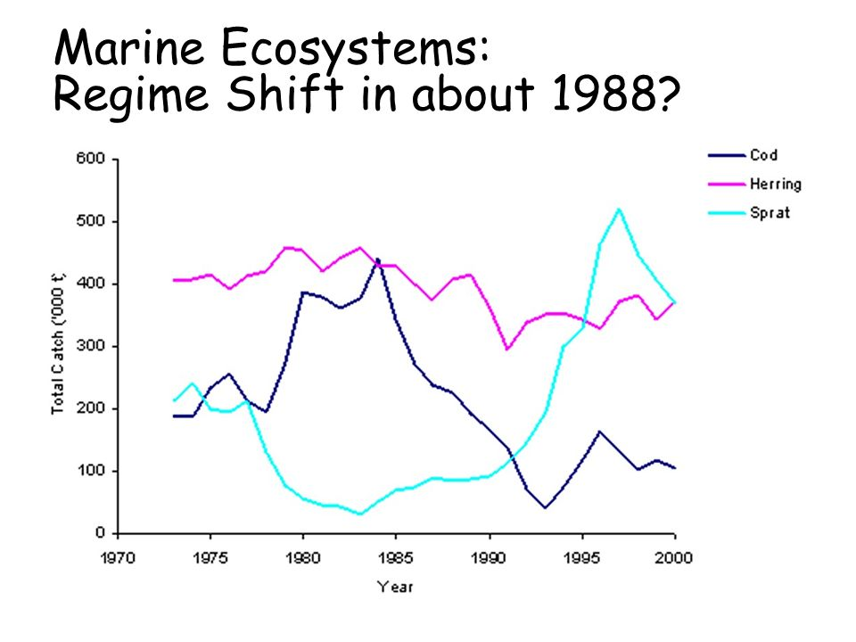 Marine Ecosystems: Regime Shift in about 1988