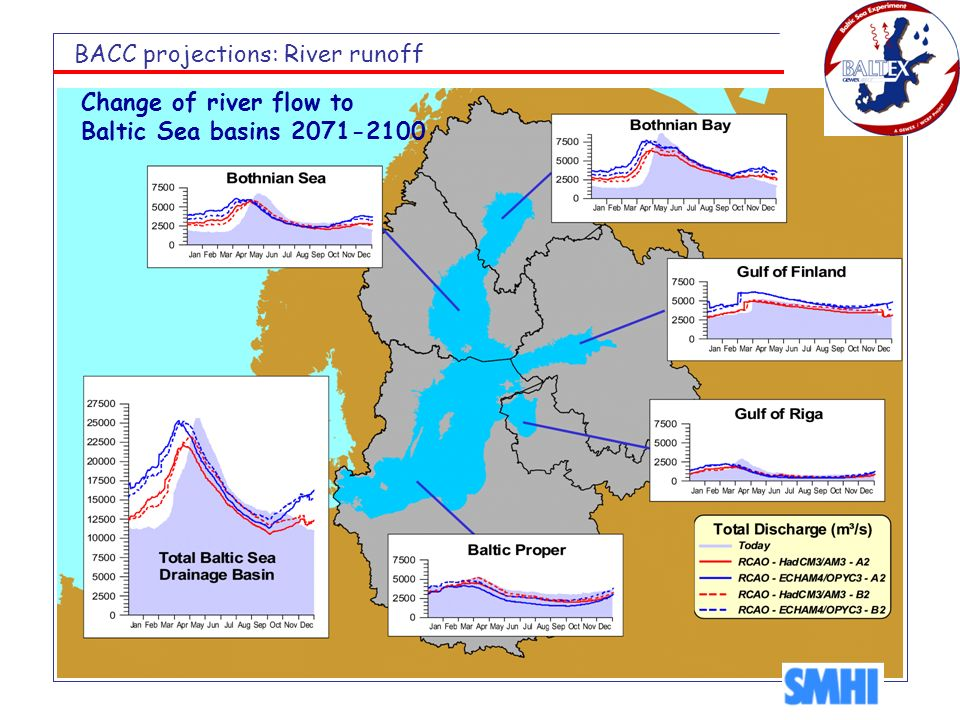 BACC projections: River runoff Change of river flow to Baltic Sea basins 2071-2100