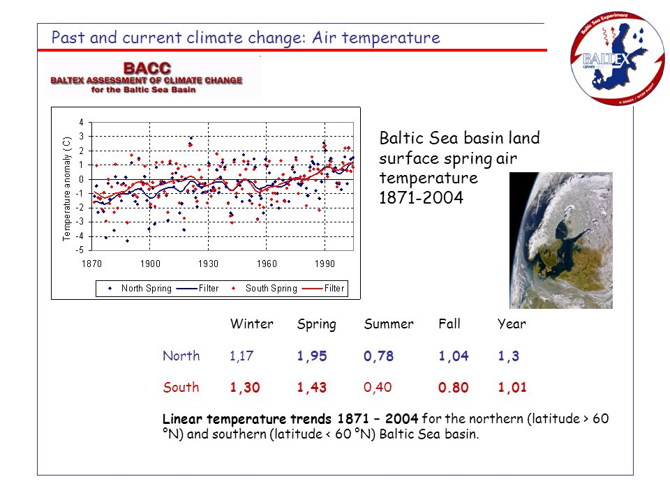 Baltic Sea basin land surface spring air temperature 1871-2004 Past and current climate change: Air temperature WinterSpringSummer FallYear North1,171,950,78 1,041,3 South1,301,430,40 0.801,01 Linear temperature trends 1871 – 2004 for the northern (latitude > 60 °N) and southern (latitude < 60 °N) Baltic Sea basin.