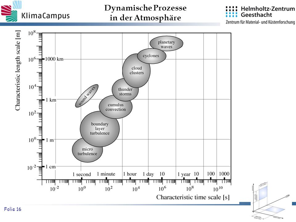 Folie 16 Dynamische Prozesse in der Atmosphäre