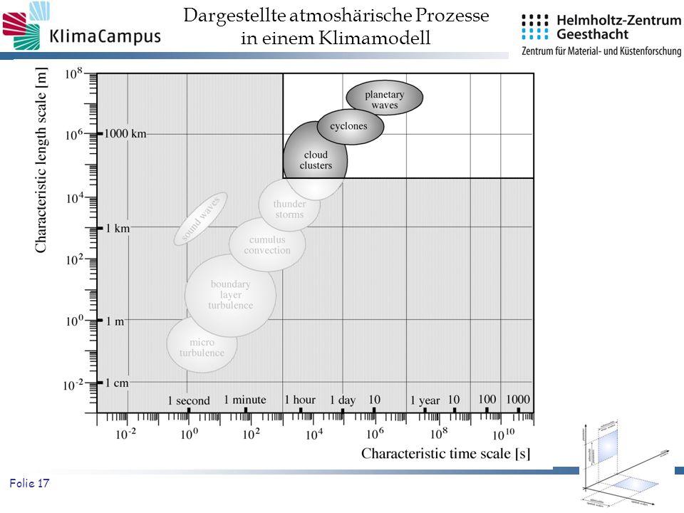 Folie 17 Dargestellte atmoshärische Prozesse in einem Klimamodell