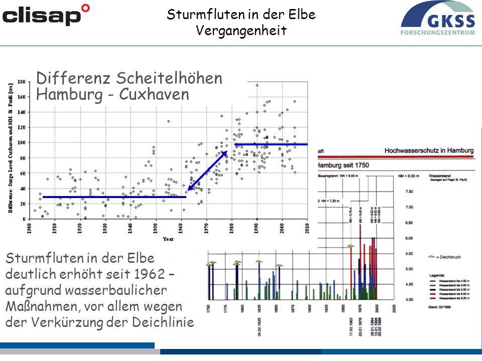 Sturmfluten in der Elbe Vergangenheit Differenz Scheitelhöhen Hamburg - Cuxhaven Sturmfluten in der Elbe deutlich erhöht seit 1962 – aufgrund wasserbaulicher Maßnahmen, vor allem wegen der Verkürzung der Deichlinie