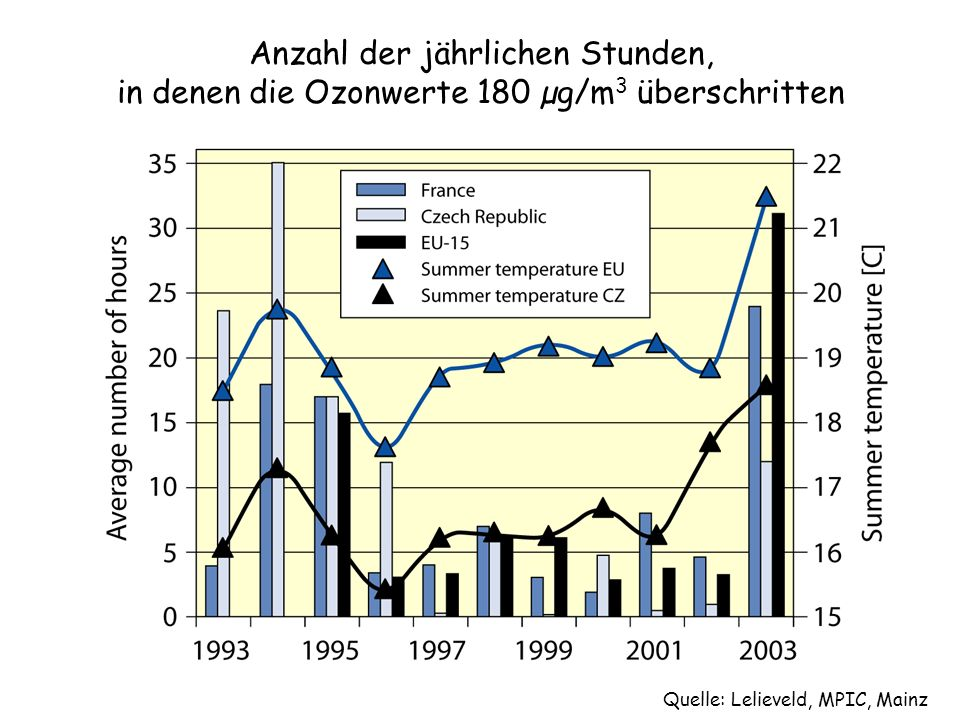 Quelle: Lelieveld, MPIC, Mainz Anzahl der jährlichen Stunden, in denen die Ozonwerte 180 µg/m 3 überschritten