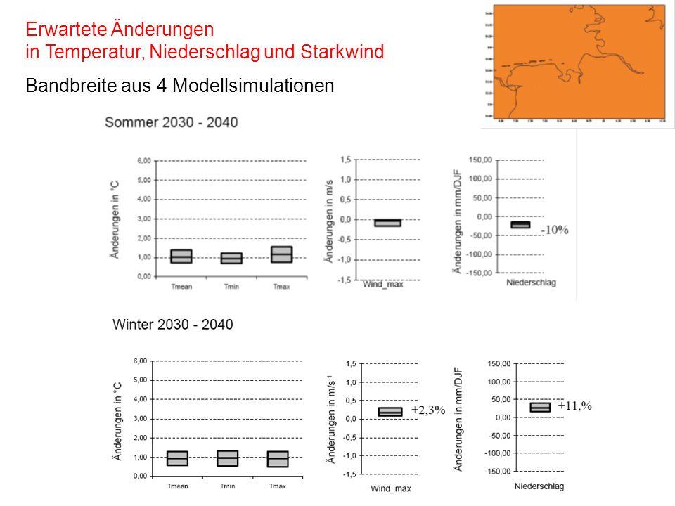 Erwartete Änderungen in Temperatur, Niederschlag und Starkwind Bandbreite aus 4 Modellsimulationen