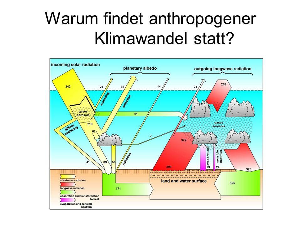 Warum findet anthropogener Klimawandel statt?
