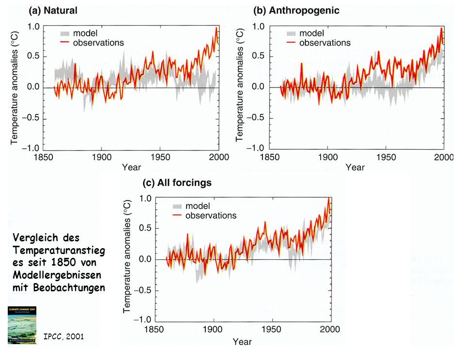 Vergleich des Temperaturanstieg es seit 1850 von Modellergebnissen mit Beobachtungen IPCC, 2001