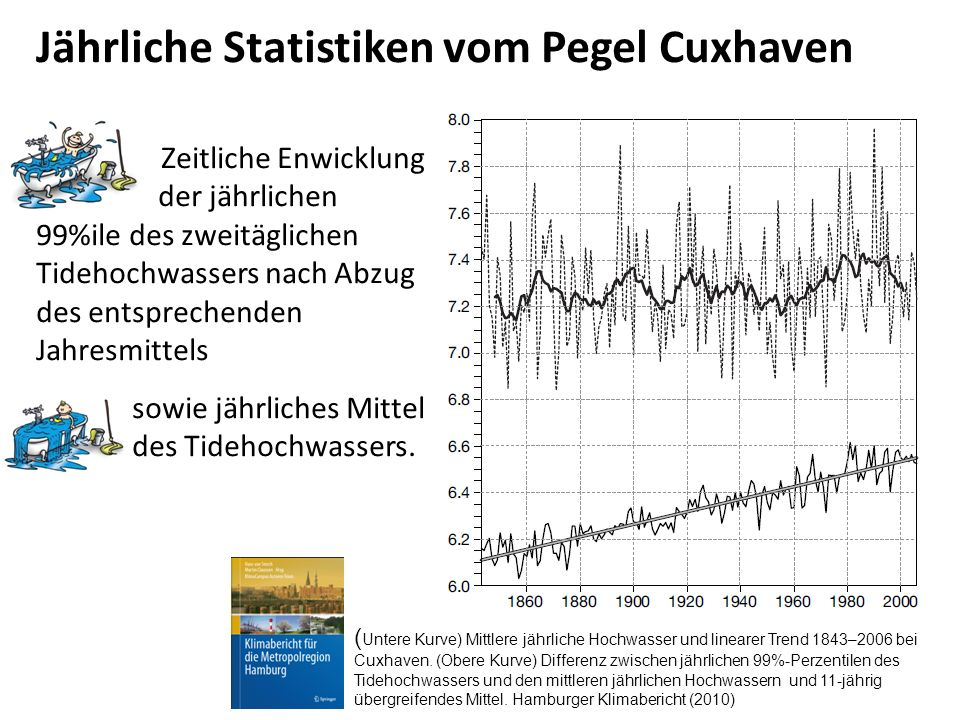 Zeitliche Enwicklung der jährlichen 99%ile des zweitäglichen Tidehochwassers nach Abzug des entsprechenden Jahresmittels sowie jährliches Mittel des T