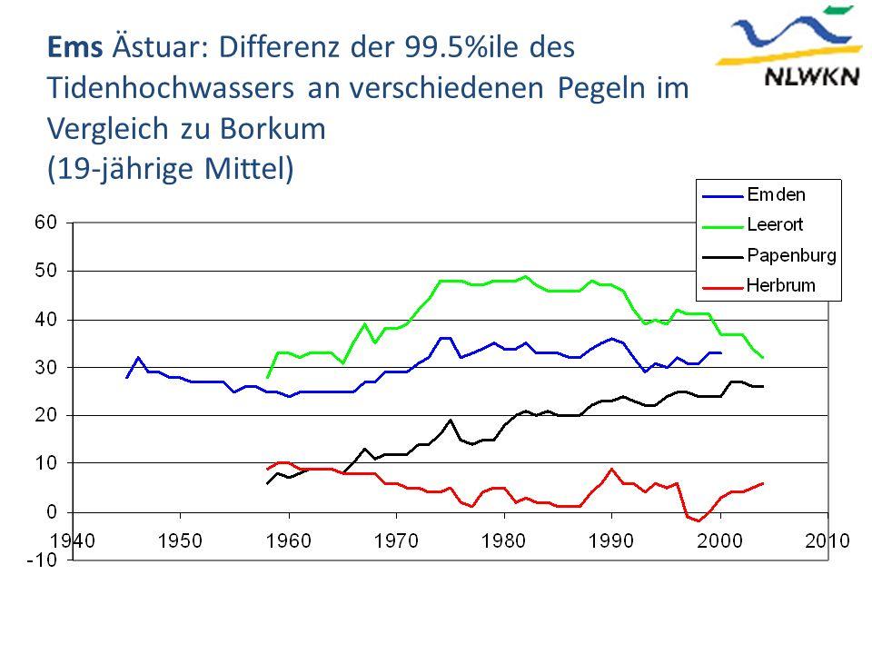 Ems Ästuar: Differenz der 99.5%ile des Tidenhochwassers an verschiedenen Pegeln im Vergleich zu Borkum (19-jährige Mittel)