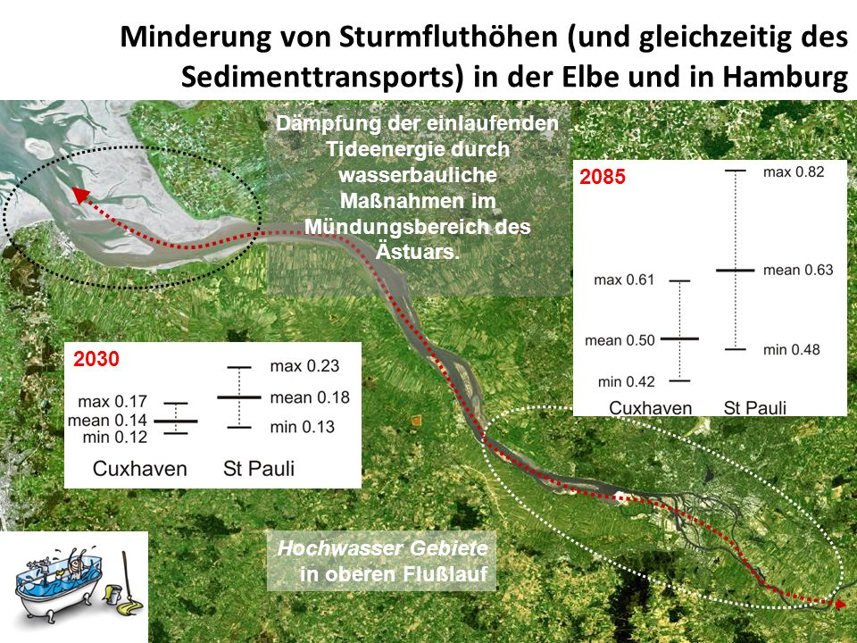 Minderung von Sturmfluthöhen (und gleichzeitig des Sedimenttransports) in der Elbe und in Hamburg Hochwasser Gebiete in oberen Flußlauf Sediment Manag
