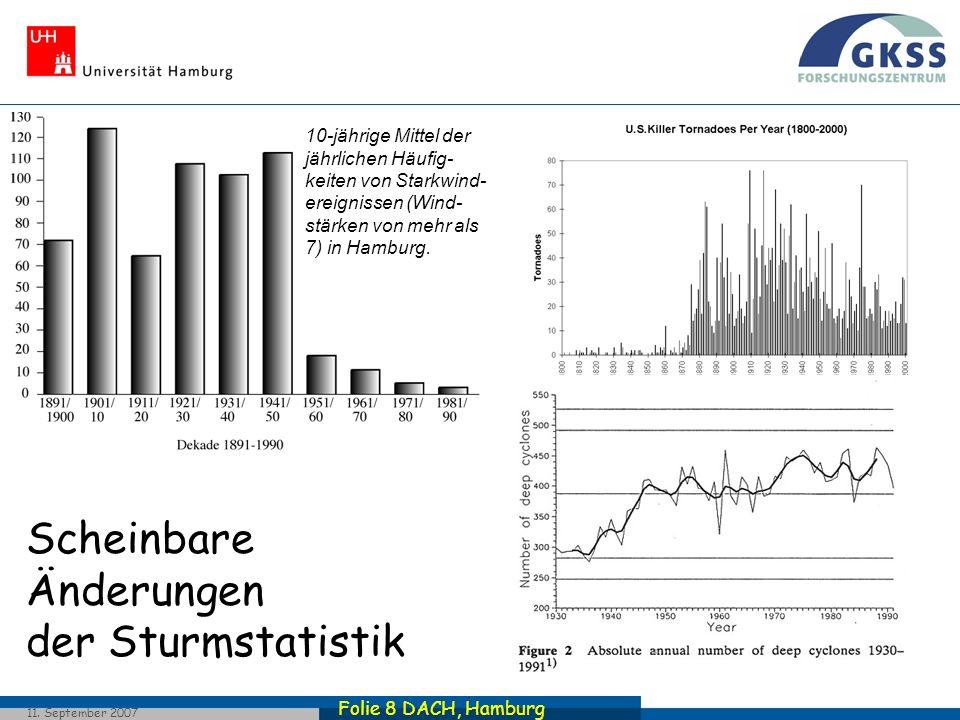 Folie 8 DACH, Hamburg 11. September 2007 Scheinbare Änderungen der Sturmstatistik 10-jährige Mittel der jährlichen Häufig- keiten von Starkwind- ereig