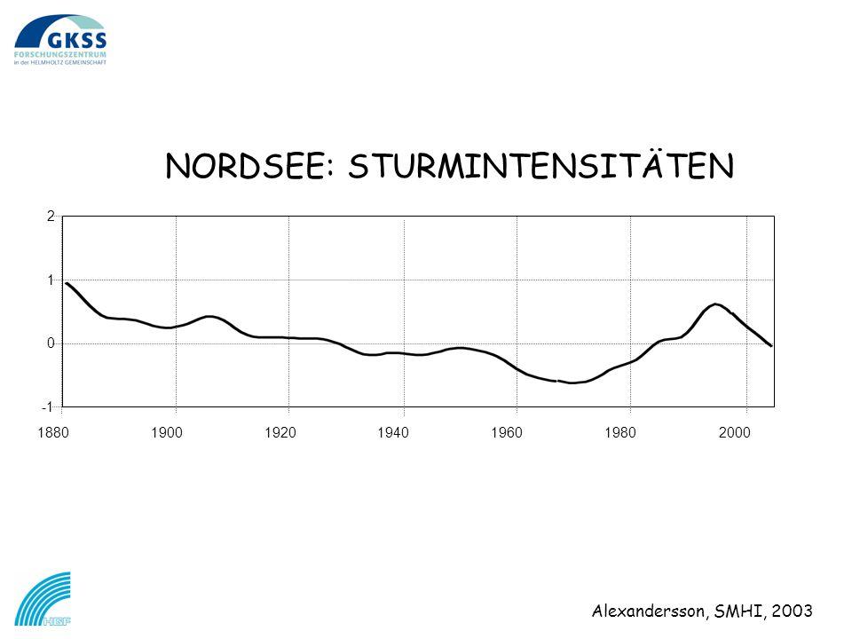 NORDSEE: STURMINTENSITÄTEN 1880194019201900200019801960 0 1 2 Alexandersson, SMHI, 2003