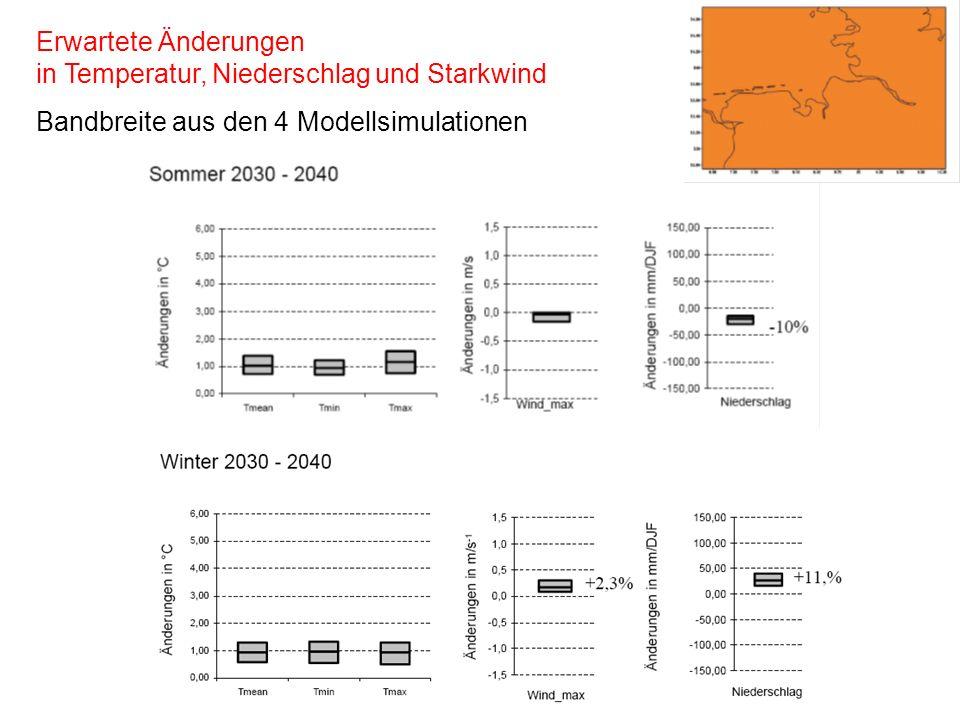 Erwartete Änderungen in Temperatur, Niederschlag und Starkwind Bandbreite aus den 4 Modellsimulationen