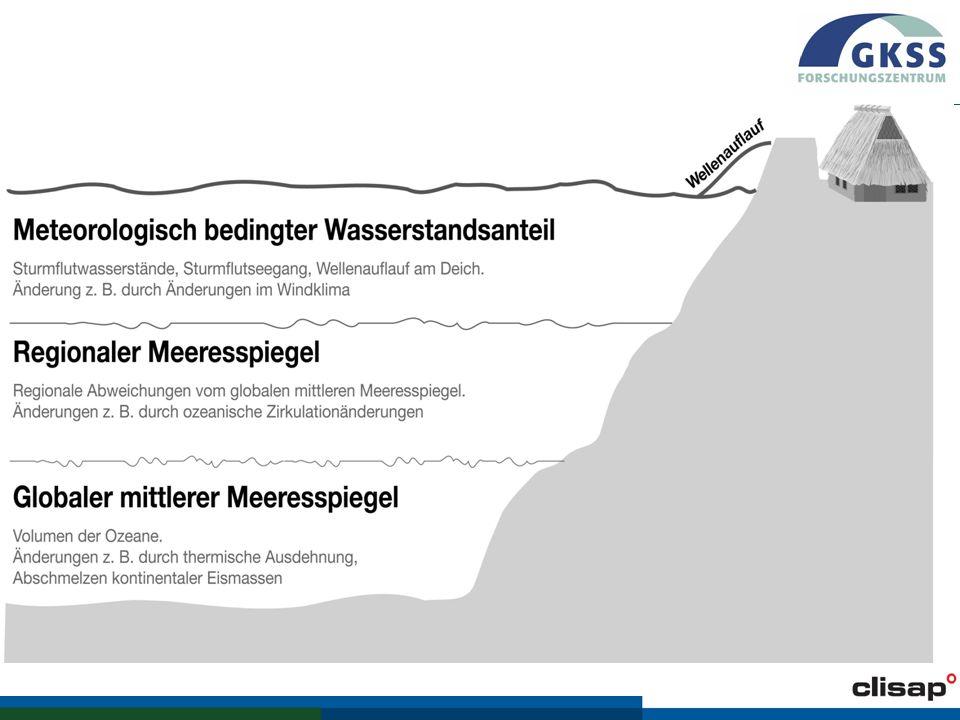 Zusammenfassung des Wissensstands für die Deutsche Nordseeküste Wesentliche Faktoren, die Sturmflutwasserstände langfristig ändern können Änderungen bisher (1907 bis 2006) Mögliche Änderungen bis 2030 Mögliche Änderungen bis 2100 Globaler mittlerer Meeresspiegelanstieg ca.