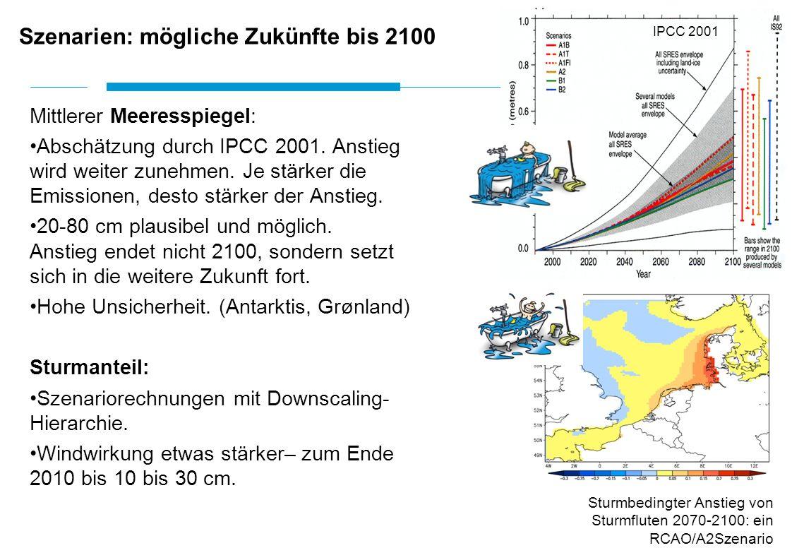 Mittlerer Meeresspiegel: Abschätzung durch IPCC 2001. Anstieg wird weiter zunehmen. Je stärker die Emissionen, desto stärker der Anstieg. 20-80 cm pla