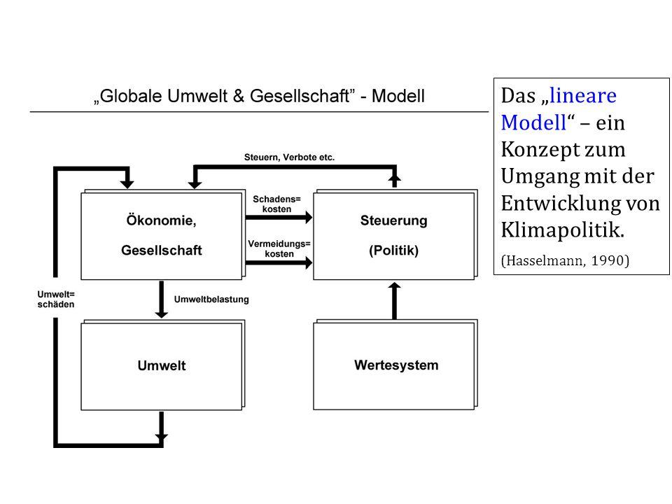 Das lineare Modell – ein Konzept zum Umgang mit der Entwicklung von Klimapolitik. (Hasselmann, 1990)