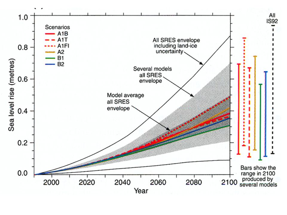 andere Wettervariablen Norddeutschland 2030,2085