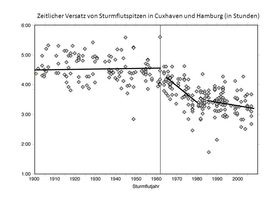 Zeitlicher Versatz von Sturmflutspitzen in Cuxhaven und Hamburg (in Stunden)
