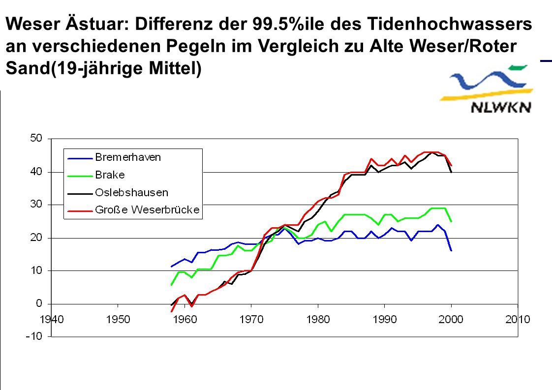 Weser Ästuar: Differenz der 99.5%ile des Tidenhochwassers an verschiedenen Pegeln im Vergleich zu Alte Weser/Roter Sand(19-jährige Mittel)
