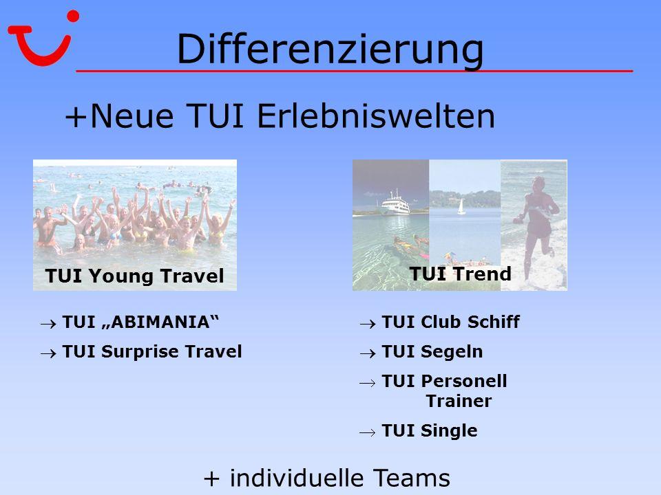 Differenzierung +Neue TUI Erlebniswelten TUI ABIMANIA TUI Surprise Travel TUI Young Travel TUI Trend TUI Club Schiff TUI Segeln TUI Personell Trainer