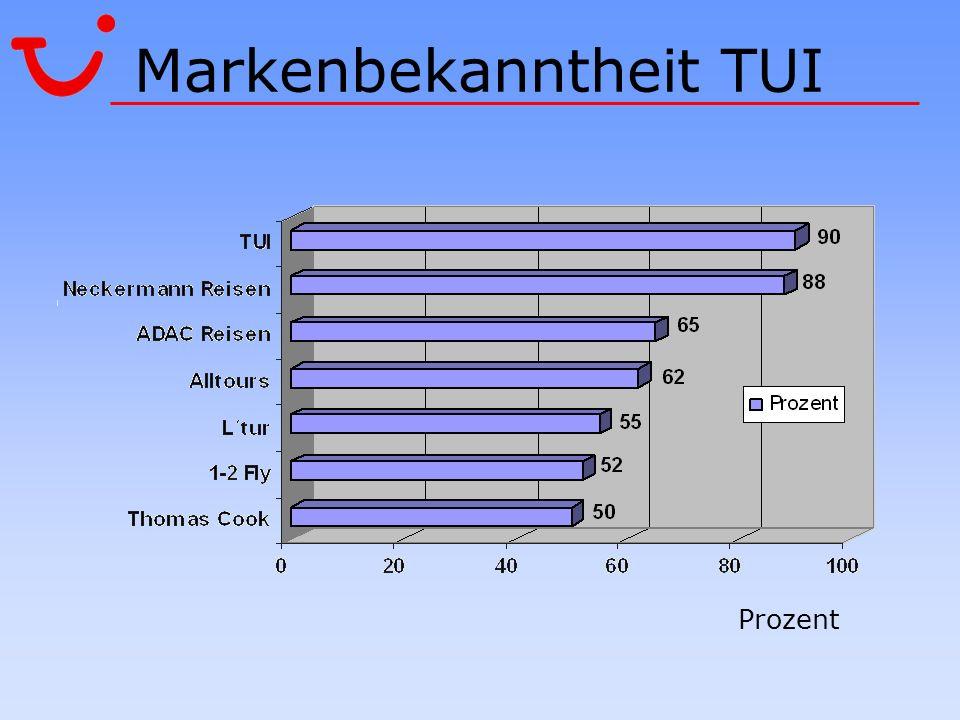 Markenbekanntheit TUI Prozent