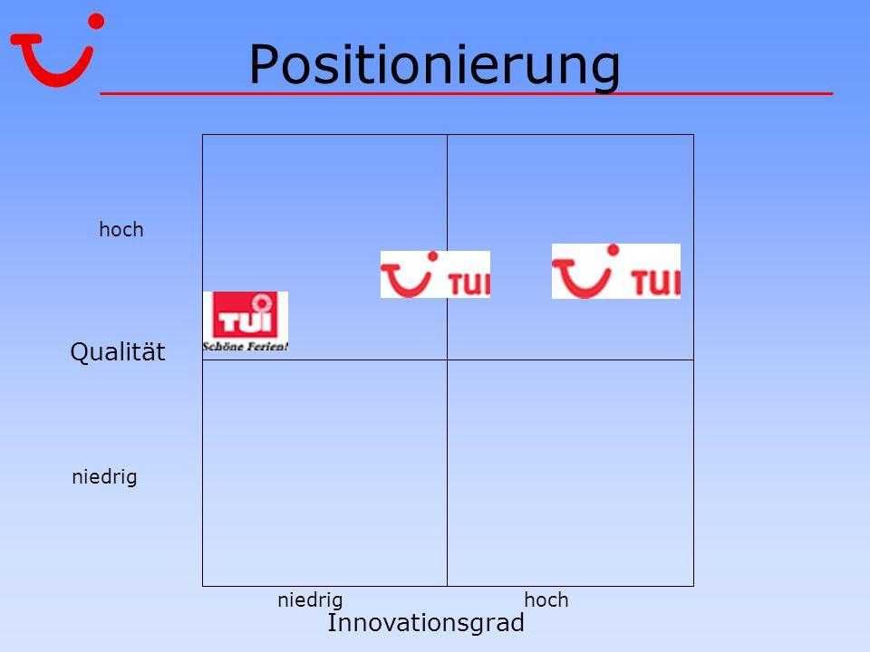 Positionierung Innovationsgrad Qualität niedrig hoch niedrighoch