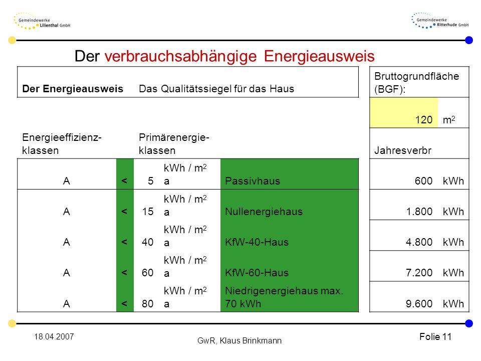 18.04.2007 GwR, Klaus Brinkmann Folie 11 Der verbrauchsabhängige Energieausweis Der EnergieausweisDas Qualitätssiegel für das Haus Bruttogrundfläche (BGF): 120m2m2 Energieeffizienz- klassen Primärenergie- klassenJahresverbr A<5 kWh / m 2 aPassivhaus600kWh A<15 kWh / m 2 aNullenergiehaus1.800kWh A<40 kWh / m 2 aKfW-40-Haus4.800kWh A<60 kWh / m 2 a KfW-60-Haus7.200kWh A<80 kWh / m 2 a Niedrigenergiehaus max.