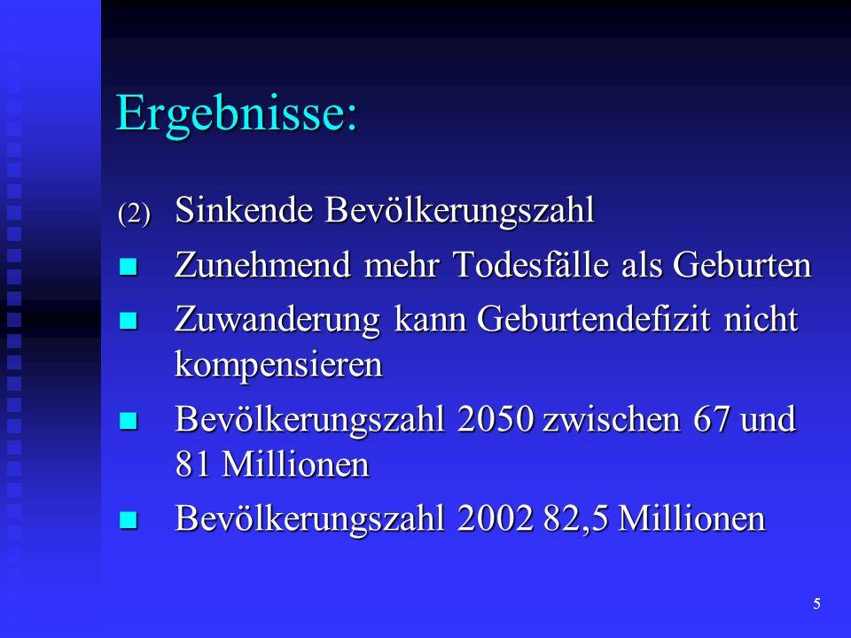 4 Ergebnisse: (1) Weniger potenzielle Mütter im geburtenfähigen Alter von 15 bis 49 Jahren 2001: 20 Millionen Mütter 2050: 14 Millionen Mütter