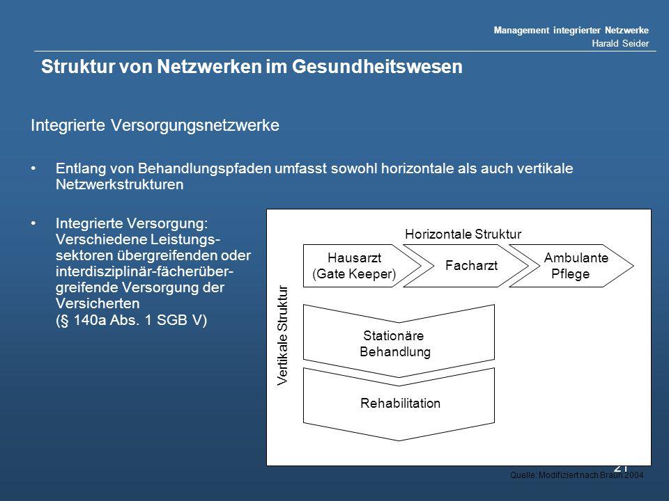 Management integrierter Netzwerke Harald Seider 21 Struktur von Netzwerken im Gesundheitswesen Integrierte Versorgungsnetzwerke Entlang von Behandlung