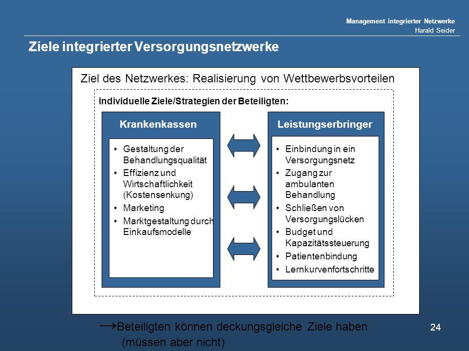 Management integrierter Netzwerke Harald Seider 24 Ziele integrierter Versorgungsnetzwerke Individuelle Ziele/Strategien der Beteiligten: Beteiligten