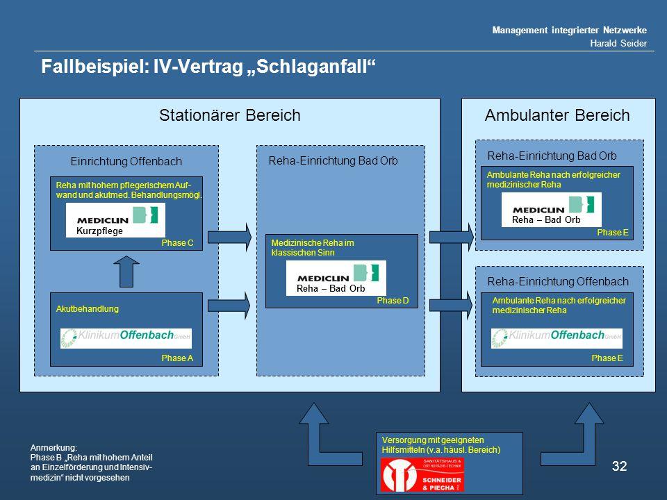 Management integrierter Netzwerke Harald Seider 32 Stationärer Bereich Fallbeispiel: IV-Vertrag Schlaganfall Einrichtung Offenbach Reha – Bad Orb Kurzpflege Akutbehandlung Reha mit hohem pflegerischem Auf- wand und akutmed.