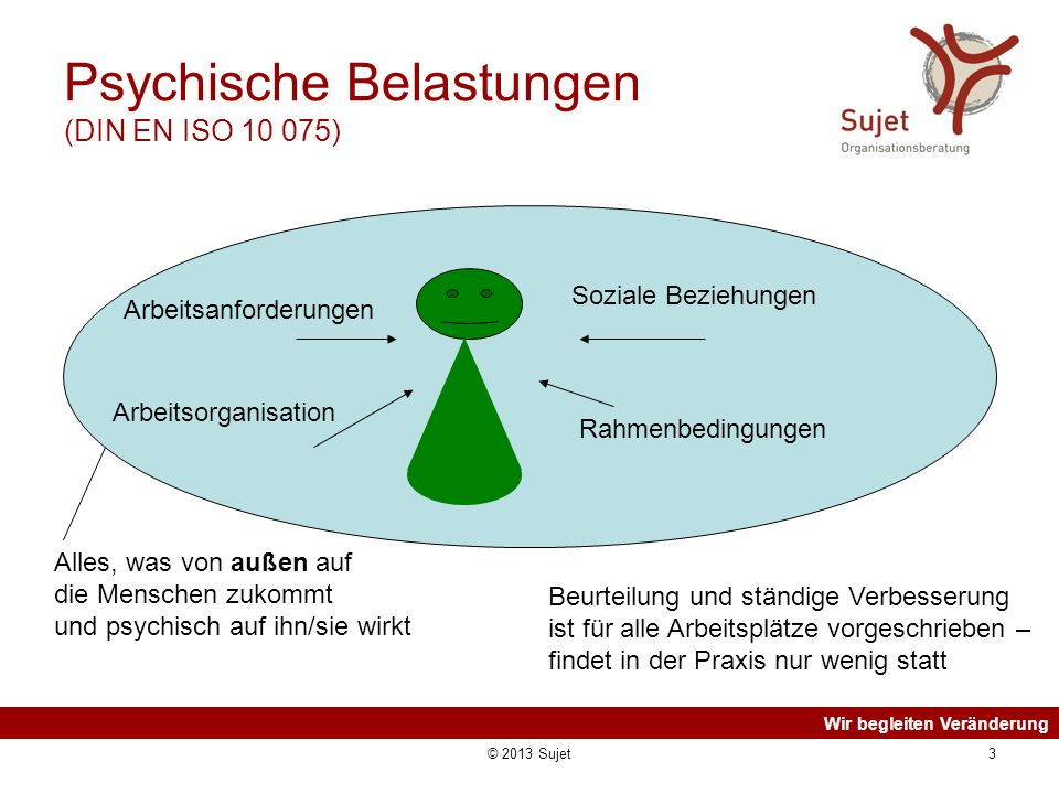 Wir begleiten Veränderung © 2013 Sujet3 Psychische Belastungen (DIN EN ISO 10 075) Arbeitsanforderungen Arbeitsorganisation Soziale Beziehungen Alles,