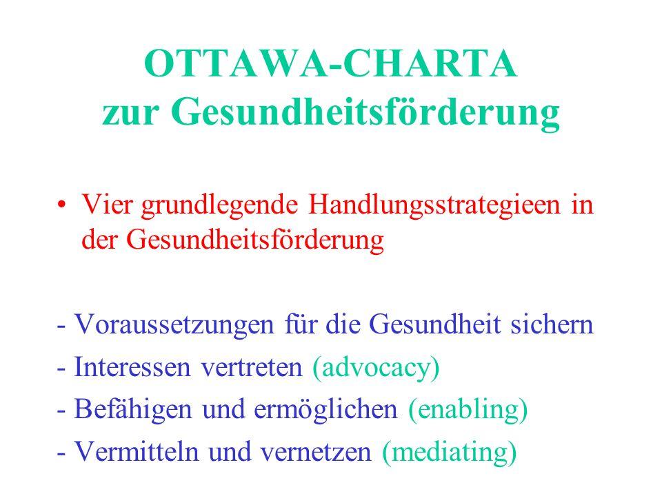 OTTAWA-CHARTA zur Gesundheitsförderung Vier grundlegende Handlungsstrategieen in der Gesundheitsförderung - Voraussetzungen für die Gesundheit sichern