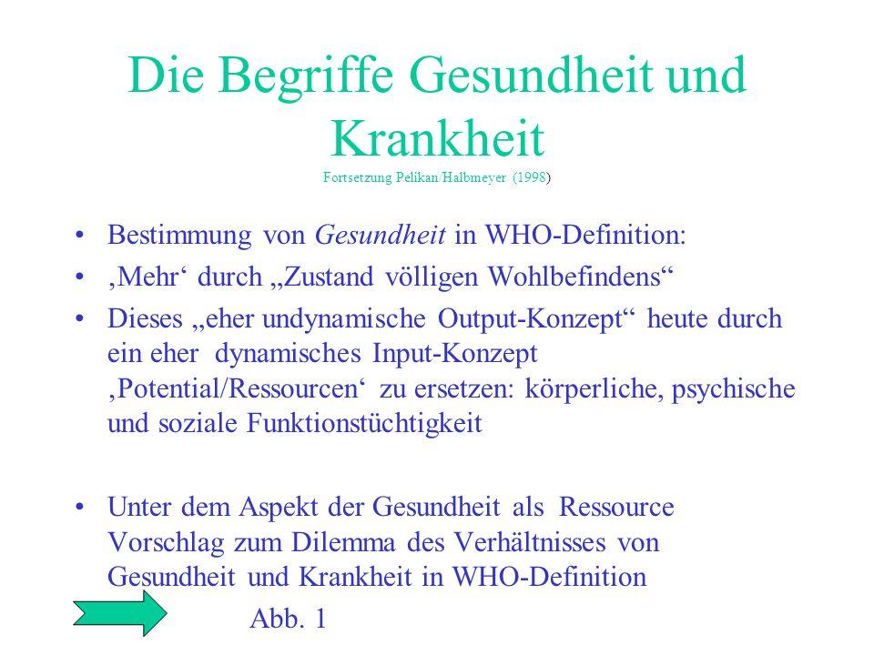 Die Begriffe Gesundheit und Krankheit Fortsetzung Pelikan/Halbmeyer (1998) Bestimmung von Gesundheit in WHO-Definition: Mehr durch Zustand völligen Wo