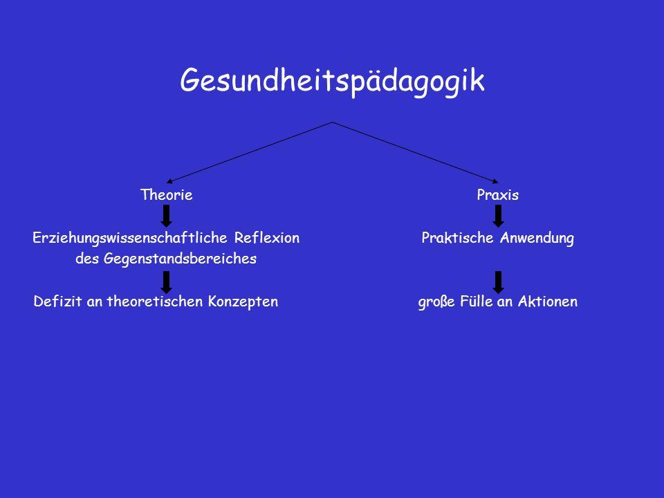 Gesundheitspädagogik Theorie Erziehungswissenschaftliche Reflexion des Gegenstandsbereiches Defizit an theoretischen Konzepten Praxis Praktische Anwen