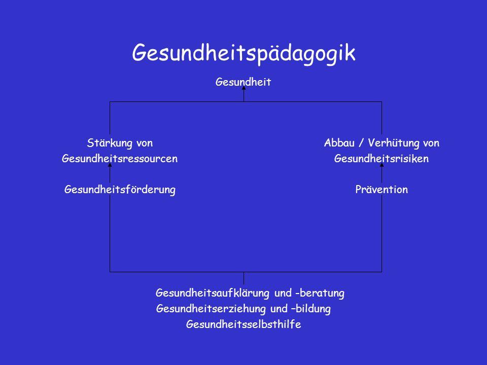 Gesundheitspädagogik und affine Begriffe MethodenZielgruppeOrtMethode Gesundheits- bildung ErwachseneBildungseinrichtungen z.B.