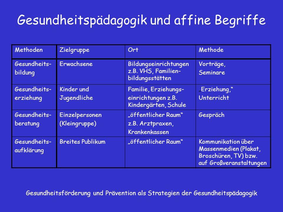 Gesundheitspädagogik und affine Begriffe MethodenZielgruppeOrtMethode Gesundheits- bildung ErwachseneBildungseinrichtungen z.B. VHS, Familien- bildung