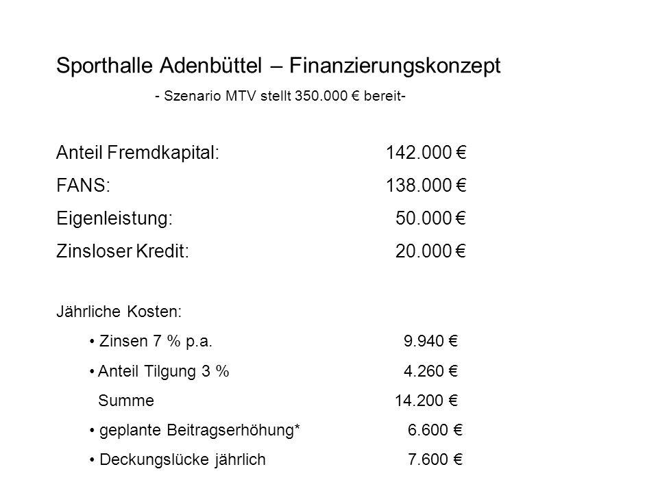 Sporthalle Adenbüttel – Finanzierungskonzept - Szenario MTV stellt 350.000 bereit- Anteil Fremdkapital:142.000 FANS:138.000 Eigenleistung: 50.000 Zins