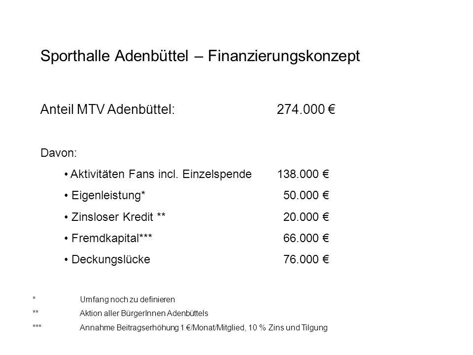 Sporthalle Adenbüttel – Finanzierungskonzept Anteil MTV Adenbüttel:274.000 Annahme: Beitragserhöhung um 1 pro Monat und Mitglied 550 Mitglieder zahlend => Beitragsmehraufkommen6.600 Zinssatz 7 % Tilgung 3 % Fremdkapitalaufnahme von 66.000