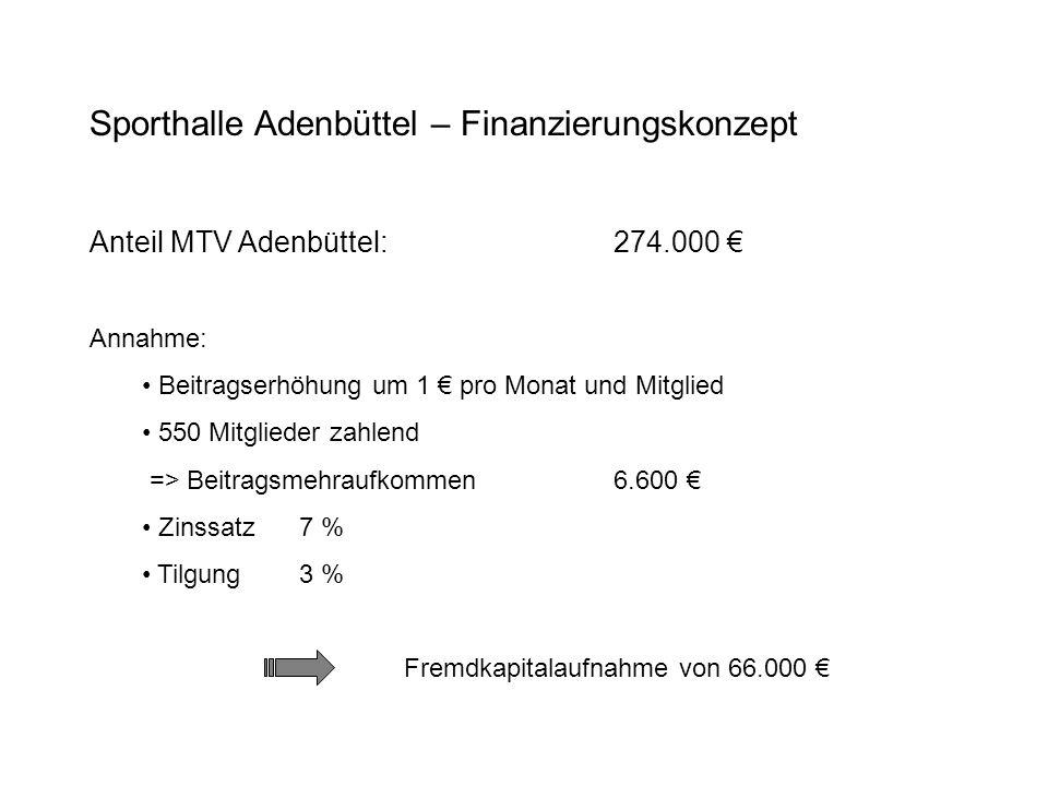Sporthalle Adenbüttel – Finanzierungskonzept Anteil MTV Adenbüttel:274.000 Annahme: Beitragserhöhung um 1 pro Monat und Mitglied 550 Mitglieder zahlen