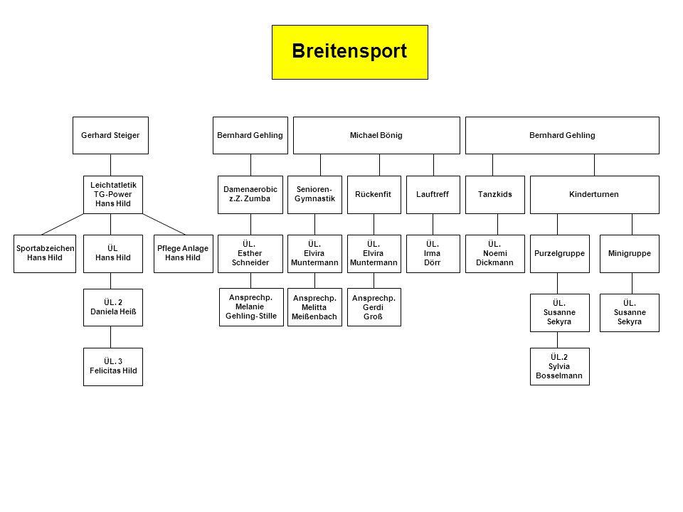 Breitensport Gerhard Steiger Leichtatletik TG-Power Hans Hild ÜL Hans Hild ÜL. 2 Daniela Heiß ÜL. 3 Felicitas Hild Pflege Anlage Hans Hild Sportabzeic