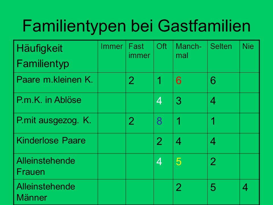 Familientypen bei Gastfamilien Häufigkeit Familientyp ImmerFast immer OftManch- mal SeltenNie Paare m.kleinen K.