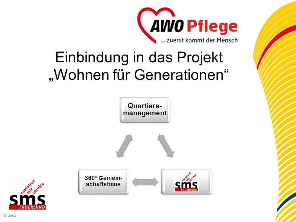 3 © wkö Einbindung in das Projekt Wohnen für Generationen Quartiers- management 360 Gemein- schaftshaus