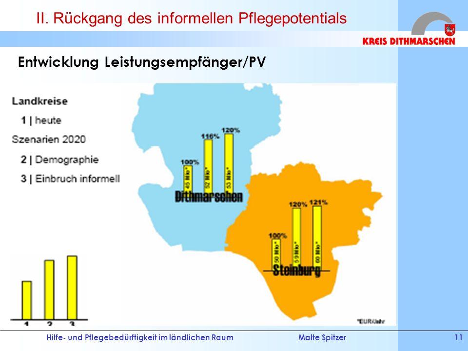 Hilfe- und Pflegebedürftigkeit im ländlichen RaumMalte Spitzer11 Entwicklung Leistungsempfänger/PV II. Rückgang des informellen Pflegepotentials