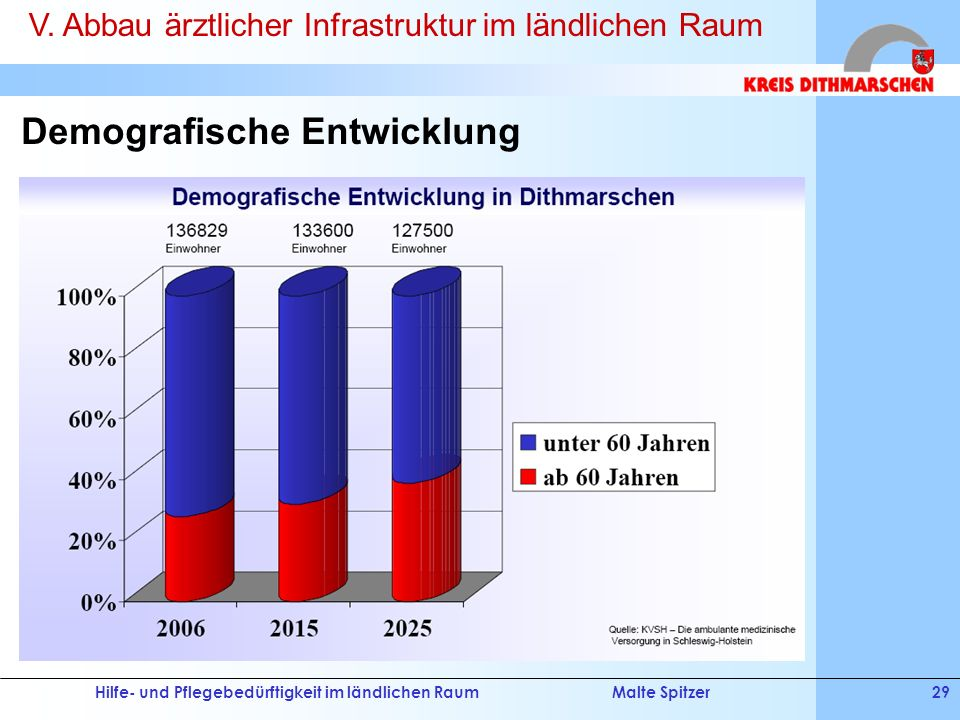Hilfe- und Pflegebedürftigkeit im ländlichen RaumMalte Spitzer29 Demografische Entwicklung V. Abbau ärztlicher Infrastruktur im ländlichen Raum