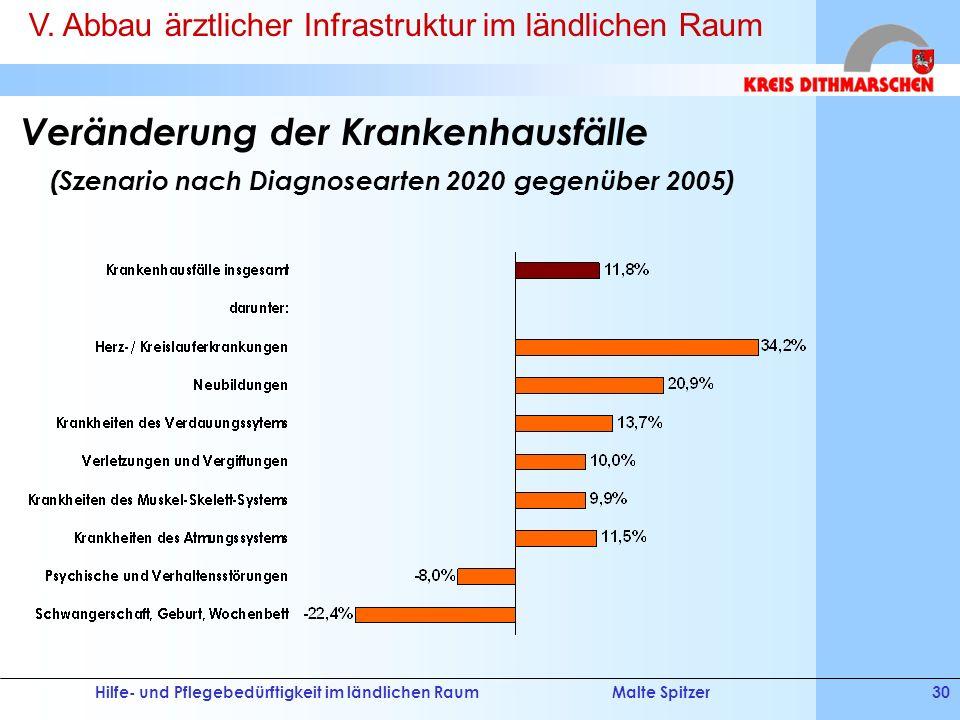 Hilfe- und Pflegebedürftigkeit im ländlichen RaumMalte Spitzer30 Veränderung der Krankenhausfälle (Szenario nach Diagnosearten 2020 gegenüber 2005) V.
